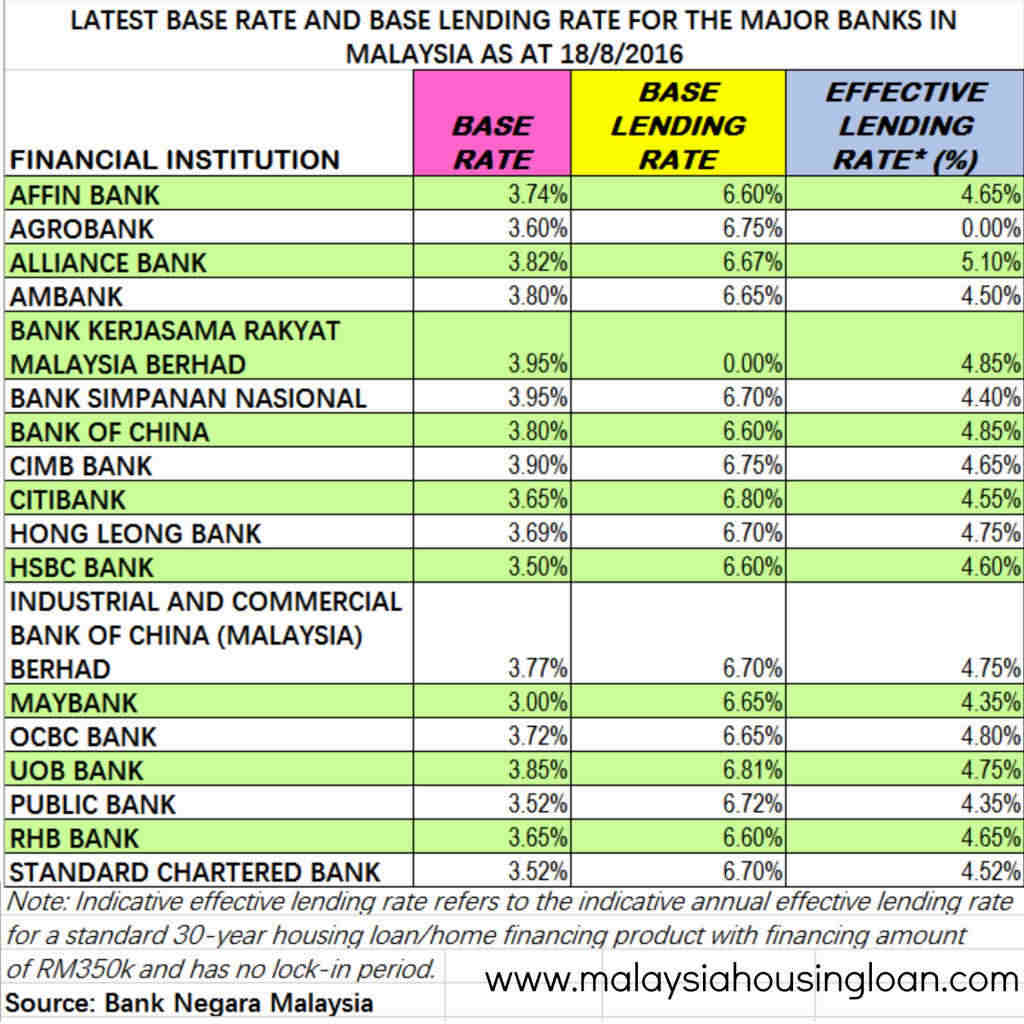 "performance and goals of rhb bank berhad malaysia Performance and goals of rhb bank berhad malaysia september 21, 2017 admin 0 comments as the department of it ( 2011 ) states "" rhb bank berhad is based in kuala lumpur, malaysia."