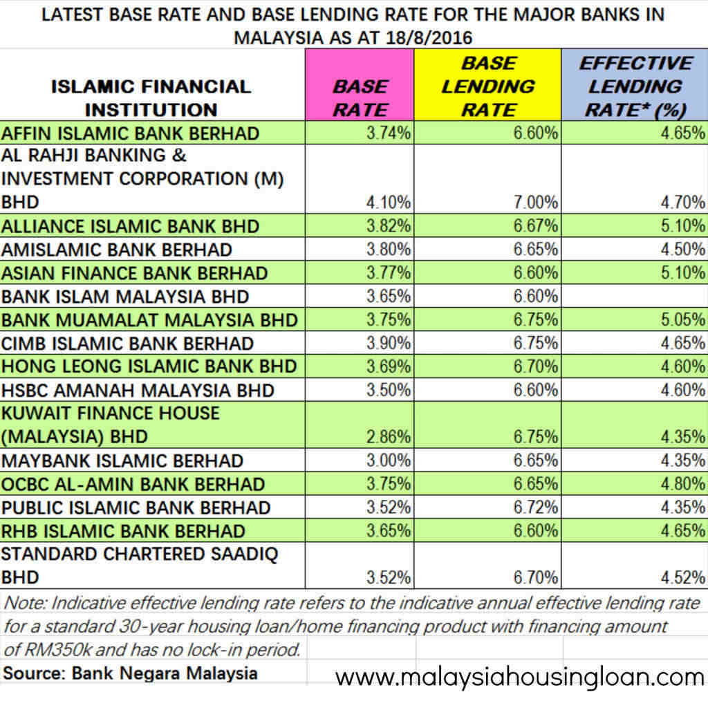 Content: Bank Rate Vs Repo Rate