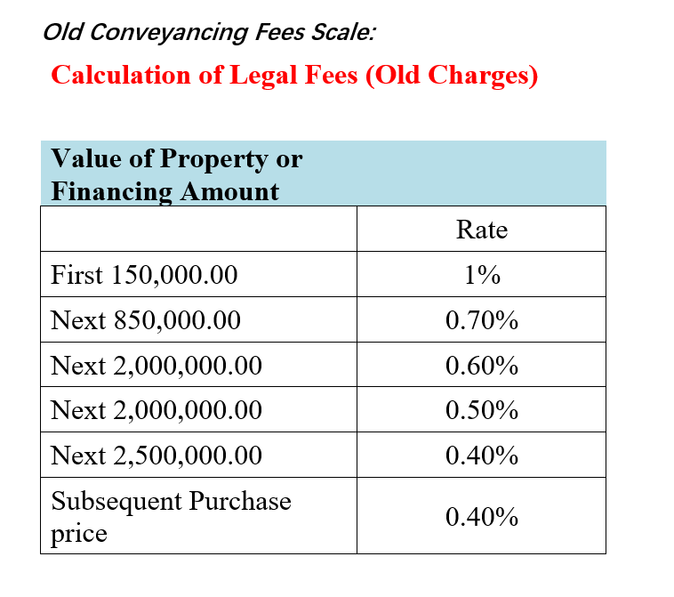 How Legal Fees Increased Affects Homeowners The Best Malaysia Housing Loan