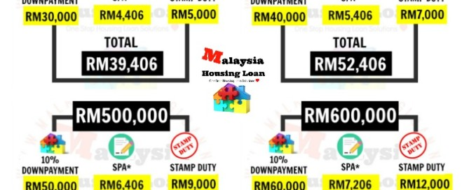 First Time Home Buyer Stamp Duty Exemption Malaysia Archives