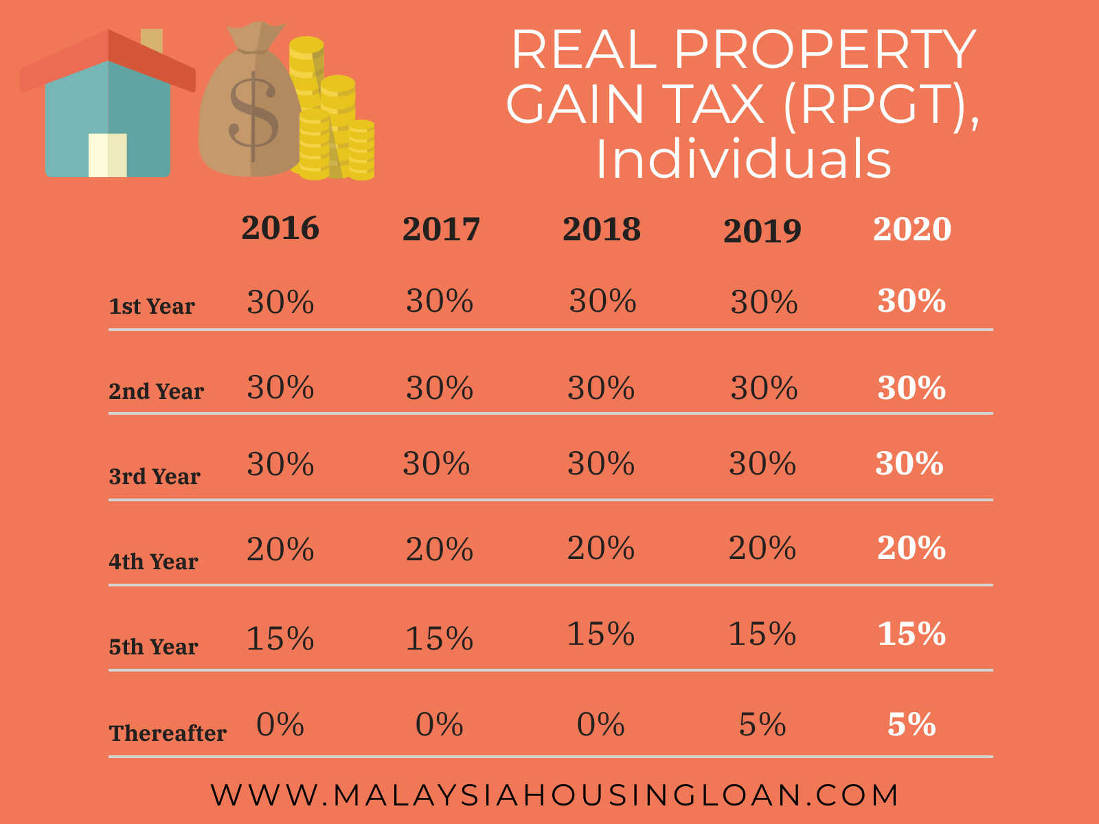 Real Property Gain Tax Rpgt 2020 The Best Malaysia Housing Loan